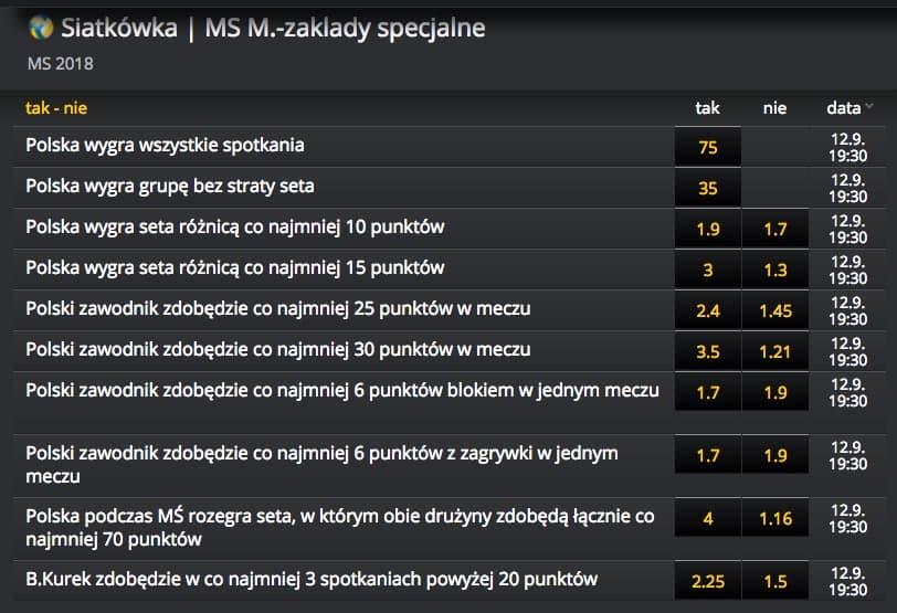Siatkarskie MŚ 2018. Zakłady specjalne