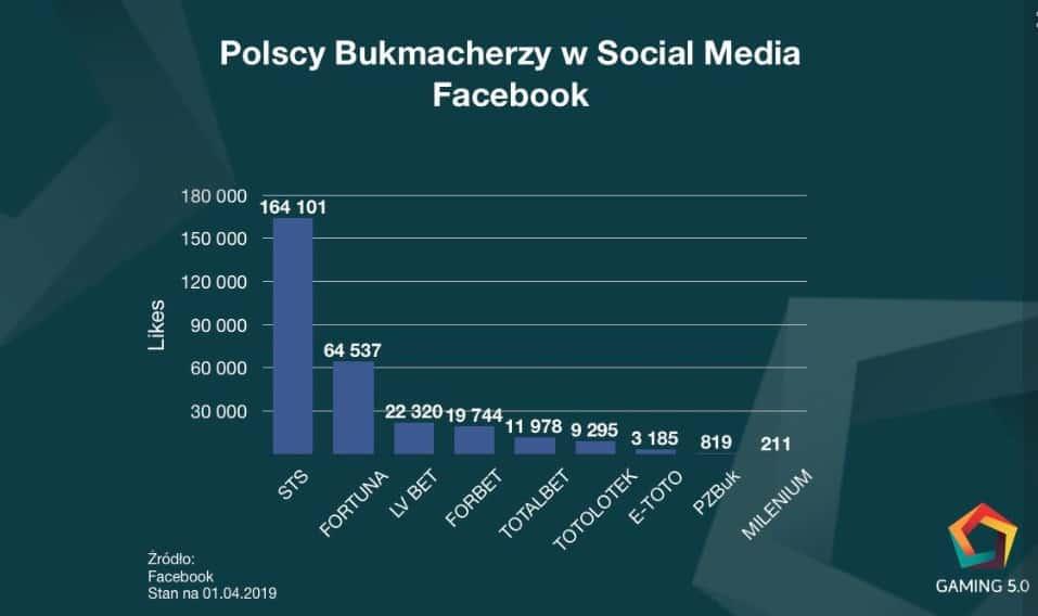Bukmacherzy na FB