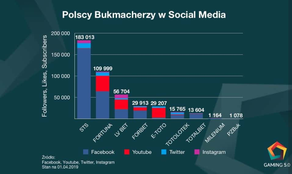 social media bukmacherzy